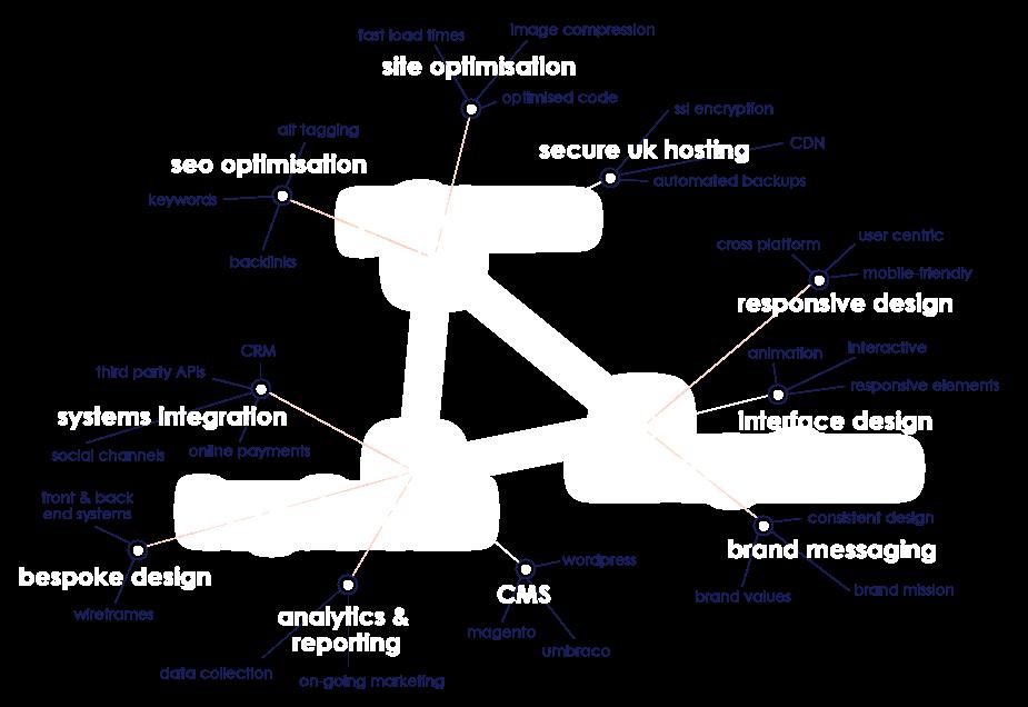 05 Above-Digital-Brain-Wordcloud-FOS